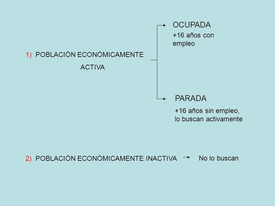 OCUPADA PARADA +16 años con empleo 1) POBLACIÓN ECONÓMICAMENTE ACTIVA