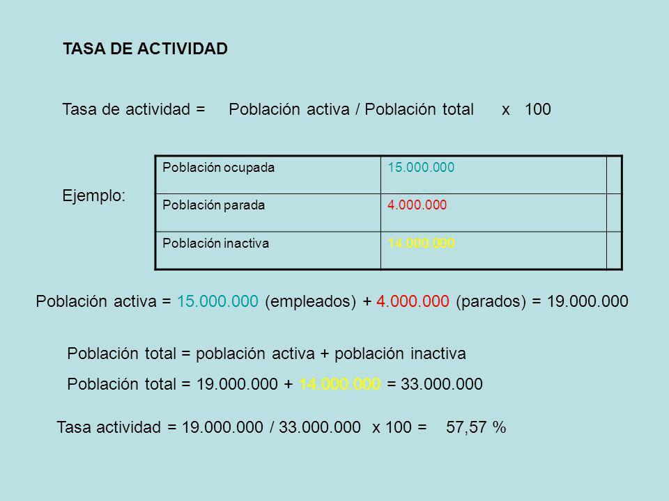 Tasa de actividad = Población activa / Población total x 100