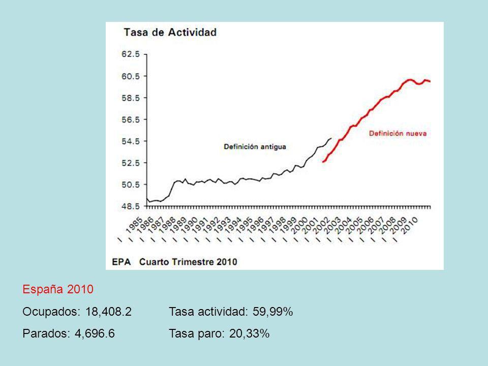 España 2010 Ocupados: 18,408.2 Tasa actividad: 59,99% Parados: 4,696.6 Tasa paro: 20,33%
