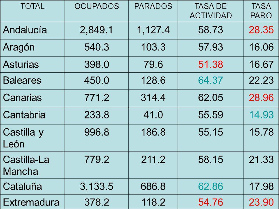 TOTAL OCUPADOS. PARADOS. TASA DE ACTIVIDAD. TASA PARO. Andalucía. 2,849.1. 1,127.4. 58.73. 28.35.