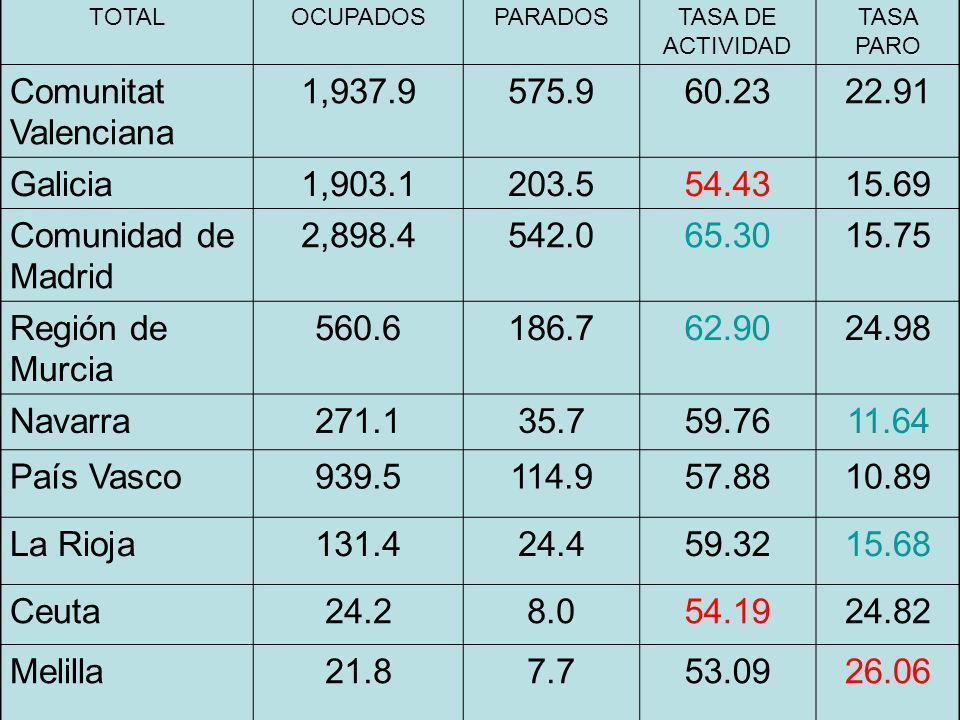 Comunitat Valenciana 1,937.9 575.9 60.23 22.91 Galicia 1,903.1 203.5