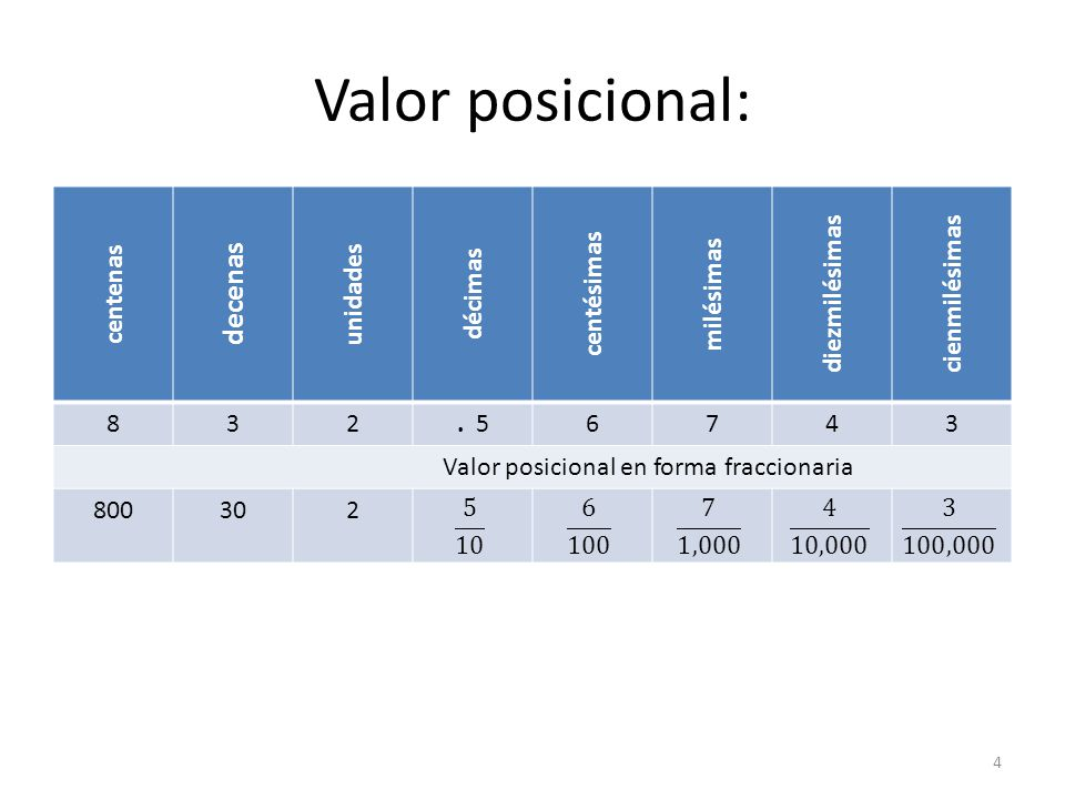 Valor posicional en forma fraccionaria