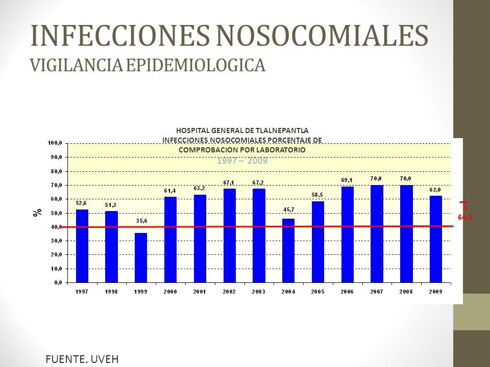 INFECCIONES NOSOCOMIALES VIGILANCIA EPIDEMIOLOGICA