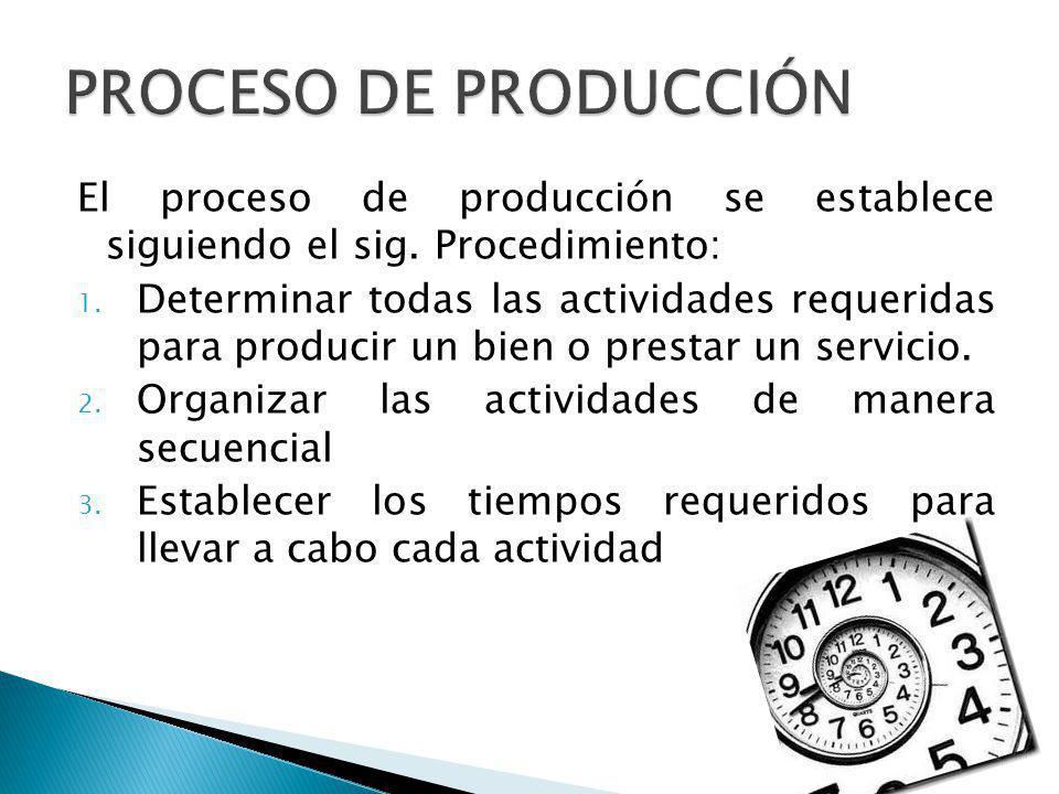 PROCESO DE PRODUCCIÓN El proceso de producción se establece siguiendo el sig. Procedimiento: