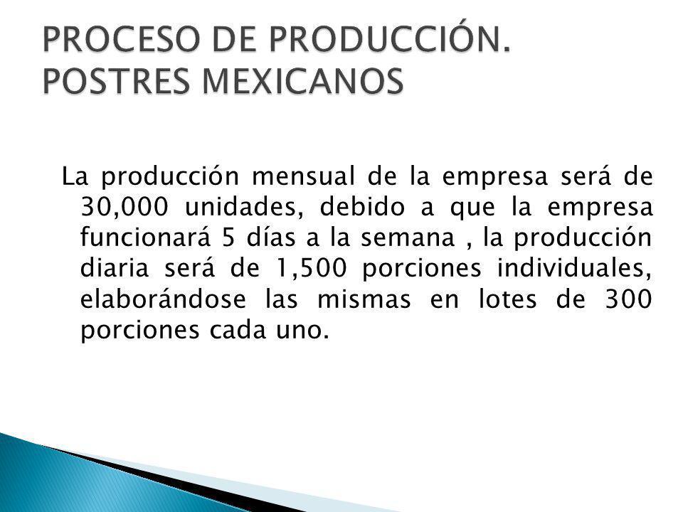 PROCESO DE PRODUCCIÓN. POSTRES MEXICANOS