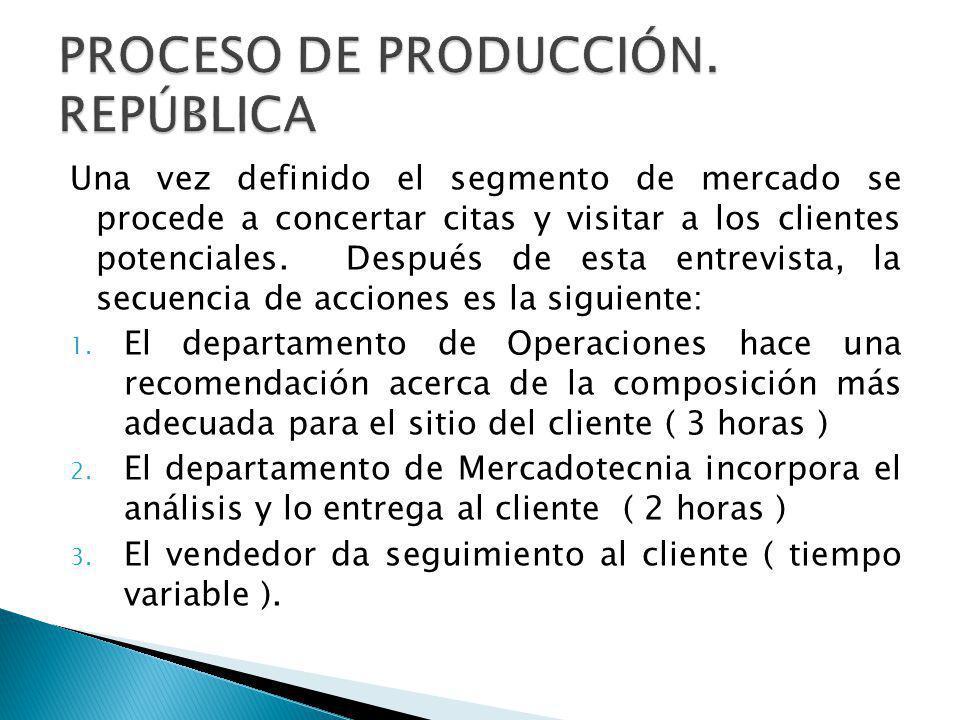 PROCESO DE PRODUCCIÓN. REPÚBLICA