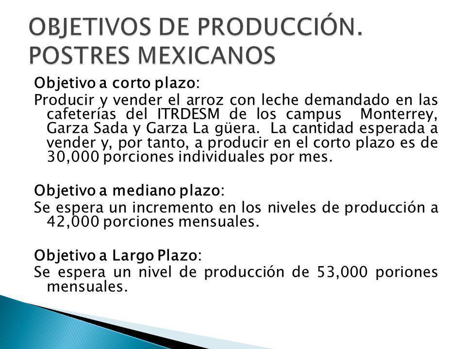 OBJETIVOS DE PRODUCCIÓN. POSTRES MEXICANOS