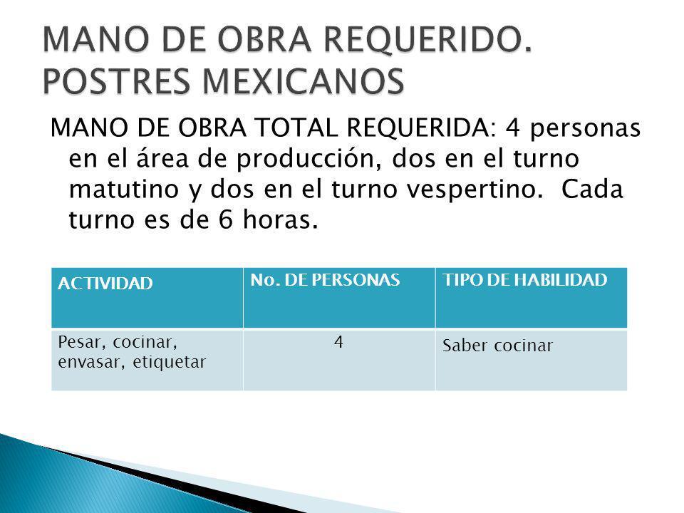 MANO DE OBRA REQUERIDO. POSTRES MEXICANOS