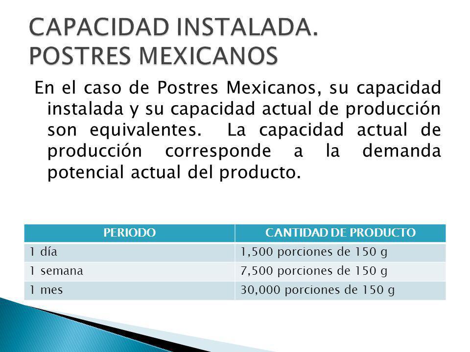 CAPACIDAD INSTALADA. POSTRES MEXICANOS