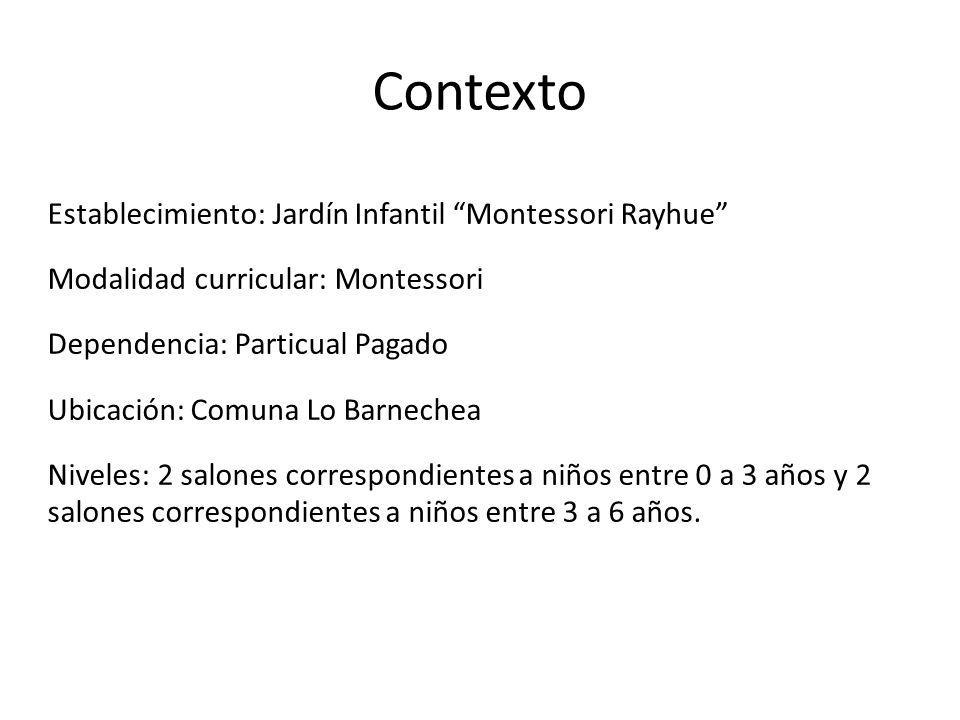 Contexto Establecimiento: Jardín Infantil Montessori Rayhue