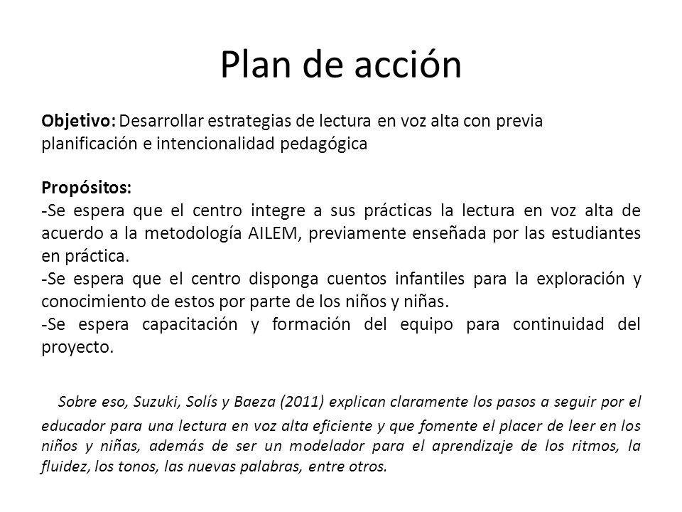 1-12-12 Plan de acción. Objetivo: Desarrollar estrategias de lectura en voz alta con previa planificación e intencionalidad pedagógica.