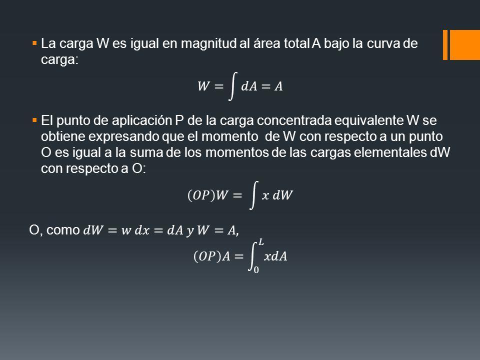 La carga W es igual en magnitud al área total A bajo la curva de carga: