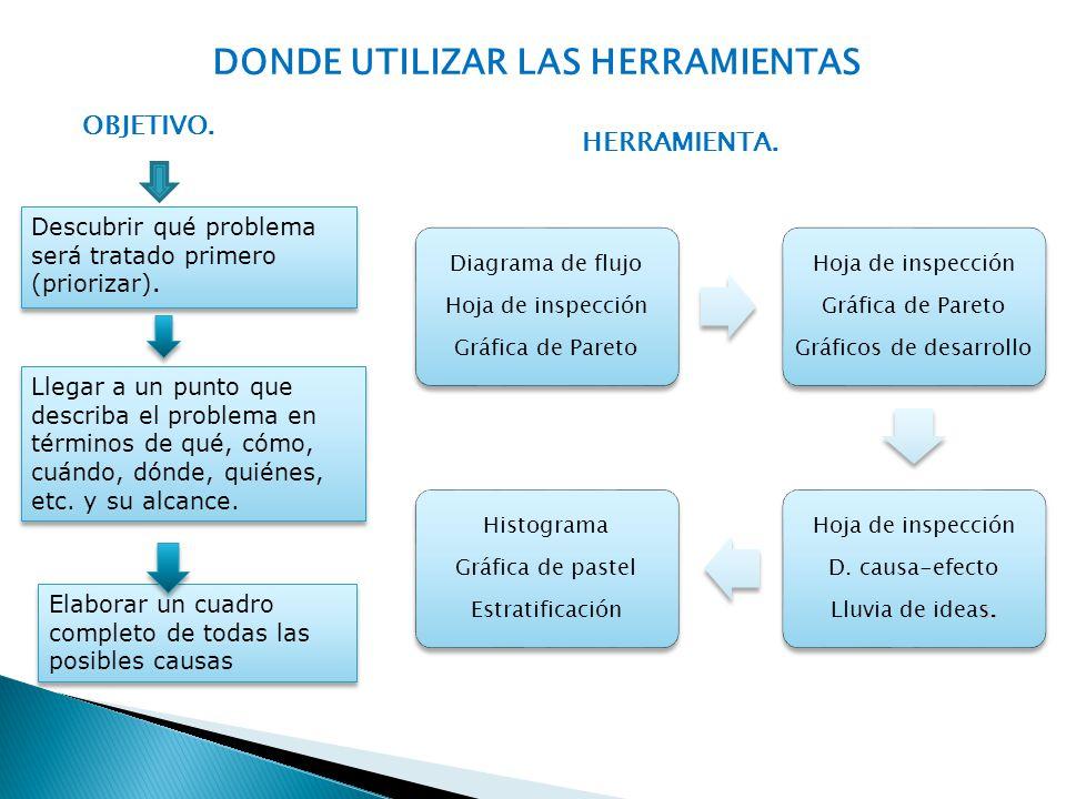 DONDE UTILIZAR LAS HERRAMIENTAS