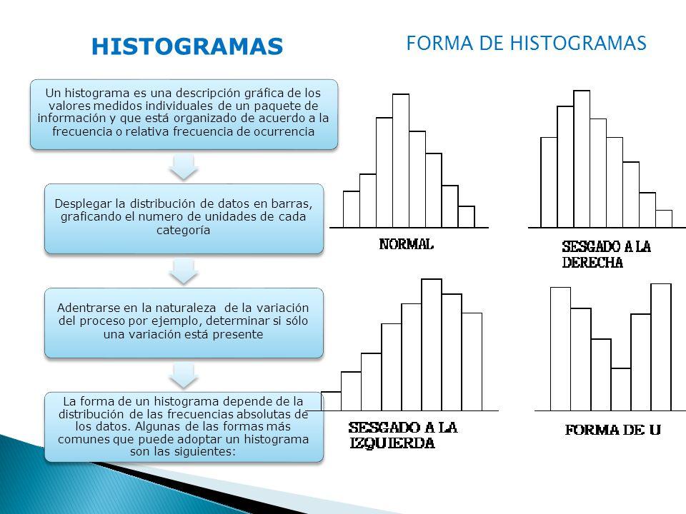 HISTOGRAMAS FORMA DE HISTOGRAMAS