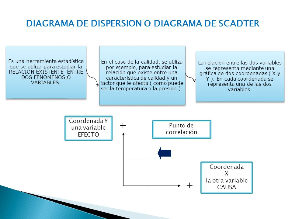 DIAGRAMA DE DISPERSION O DIAGRAMA DE SCADTER