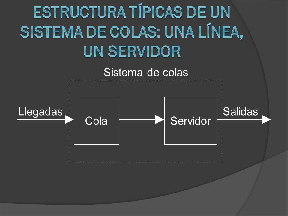 Estructura típicas de un sistema de colas: una línea, un servidor