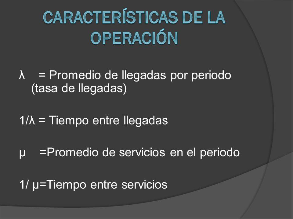 Características de la Operación