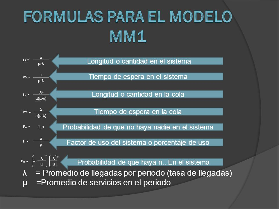 Formulas Para el modelo mm1