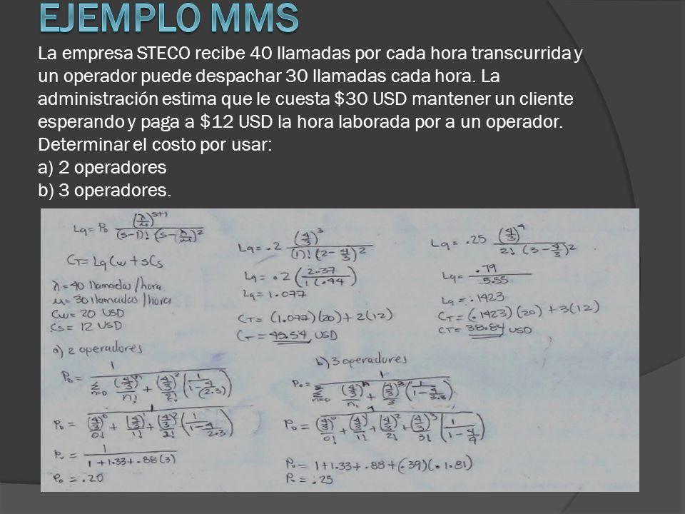 Ejemplo MMS La empresa STECO recibe 40 llamadas por cada hora transcurrida y un operador puede despachar 30 llamadas cada hora.