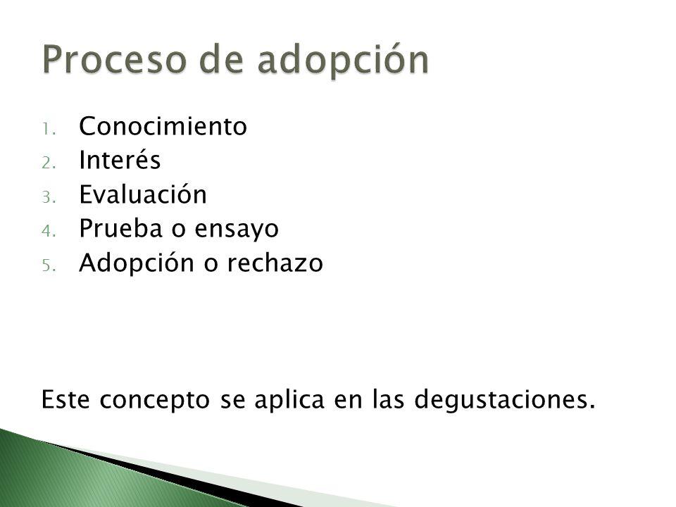 Proceso de adopción Conocimiento Interés Evaluación Prueba o ensayo
