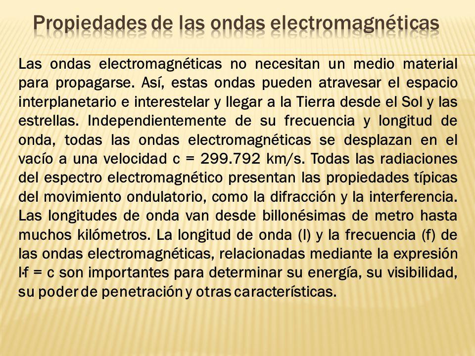 Propiedades de las ondas electromagnéticas