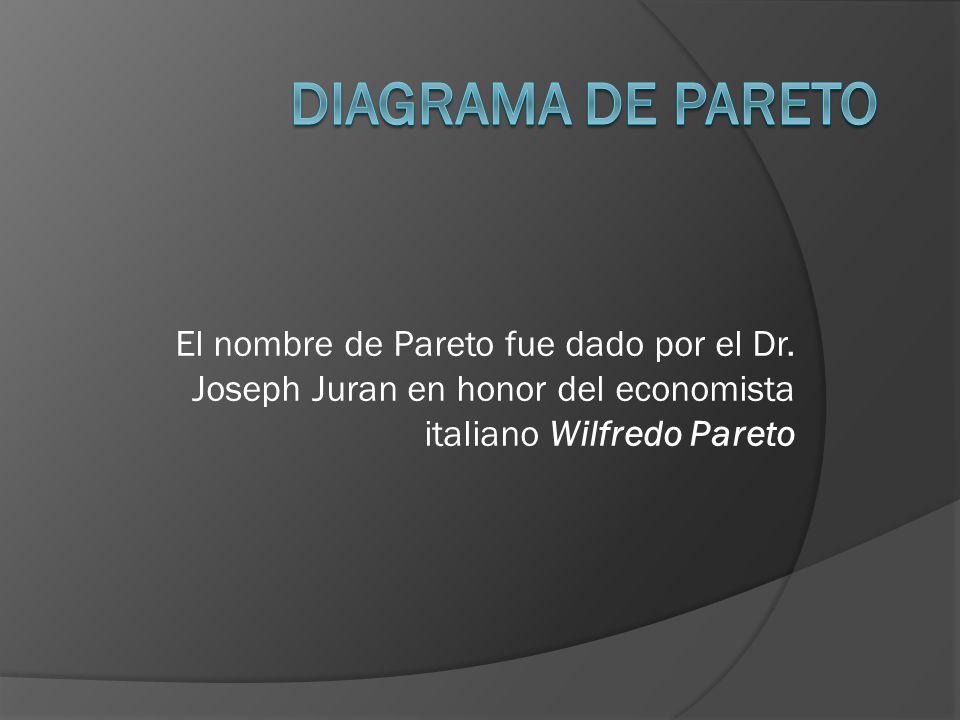 DIAGRAMA DE PARETO El nombre de Pareto fue dado por el Dr.