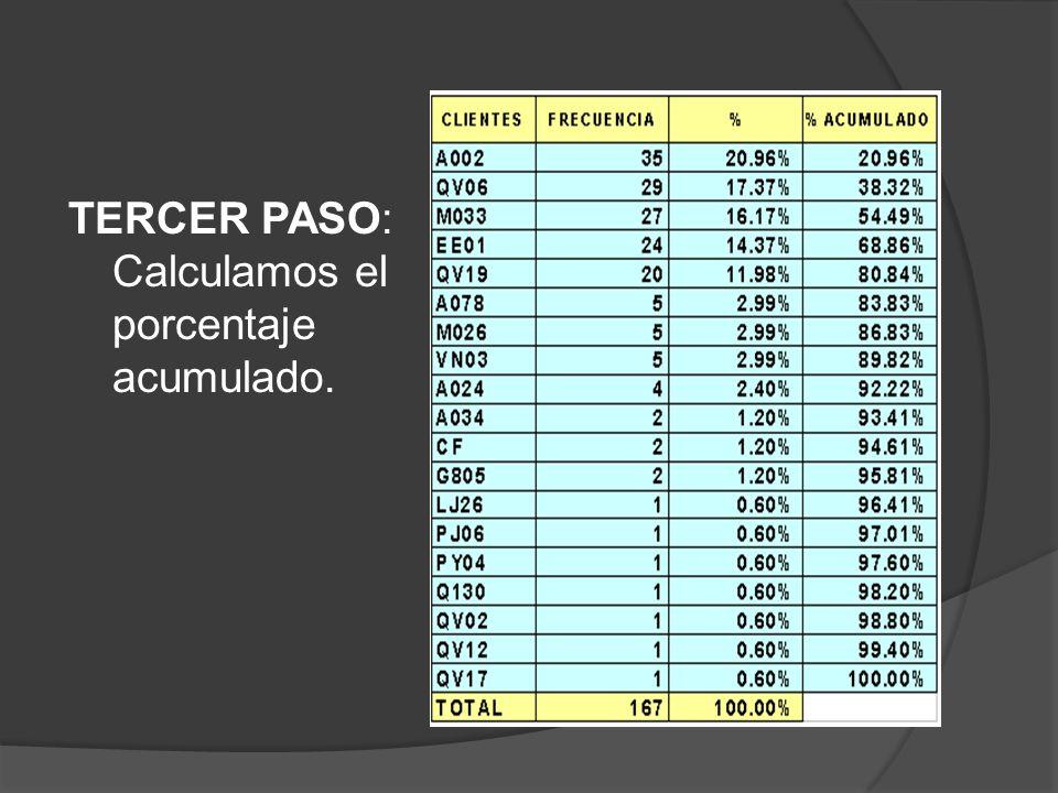 TERCER PASO: Calculamos el porcentaje acumulado.