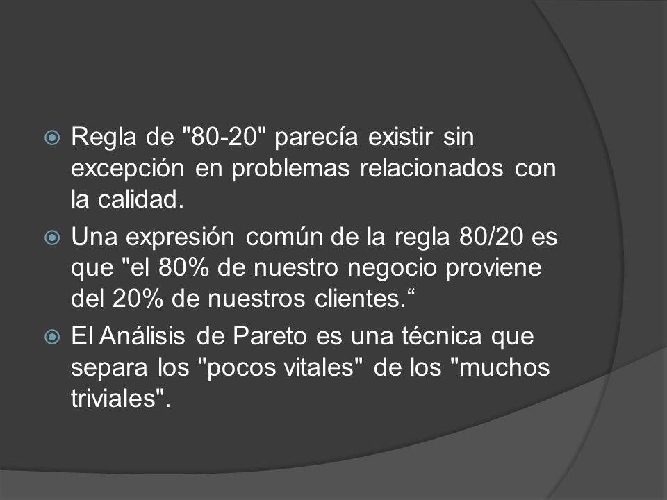 Regla de 80-20 parecía existir sin excepción en problemas relacionados con la calidad.