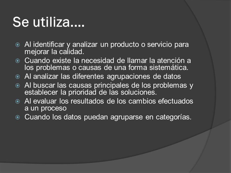 Se utiliza.... Al identificar y analizar un producto o servicio para mejorar la calidad.