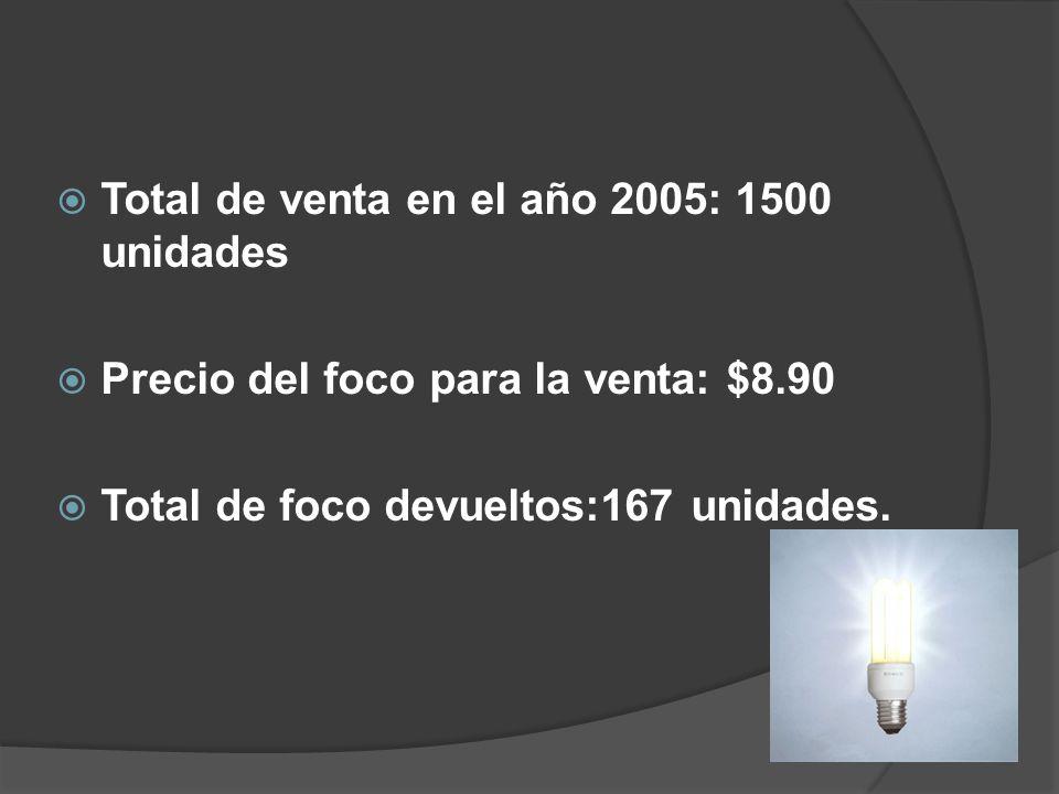 Total de venta en el año 2005: 1500 unidades