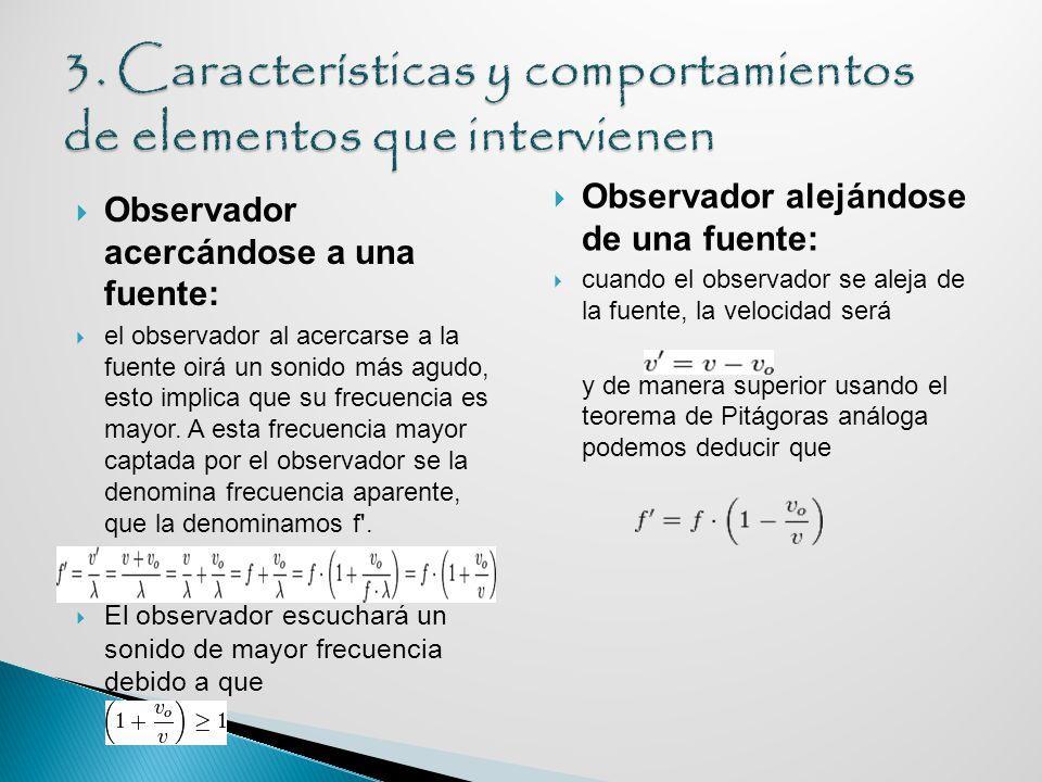 3. Características y comportamientos de elementos que intervienen