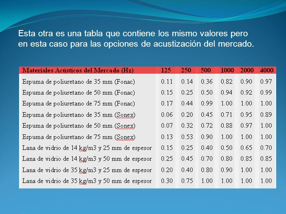 Esta otra es una tabla que contiene los mismo valores pero en esta caso para las opciones de acustización del mercado.
