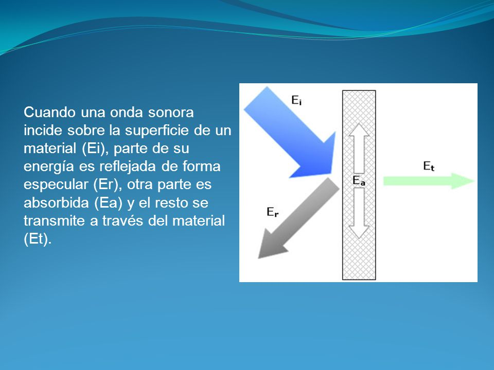 Cuando una onda sonora incide sobre la superficie de un material (Ei), parte de su energía es reflejada de forma especular (Er), otra parte es absorbida (Ea) y el resto se transmite a través del material (Et).