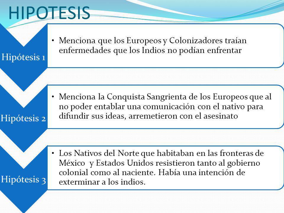 HIPOTESIS Hipótesis 1. Menciona que los Europeos y Colonizadores traían enfermedades que los Indios no podían enfrentar.