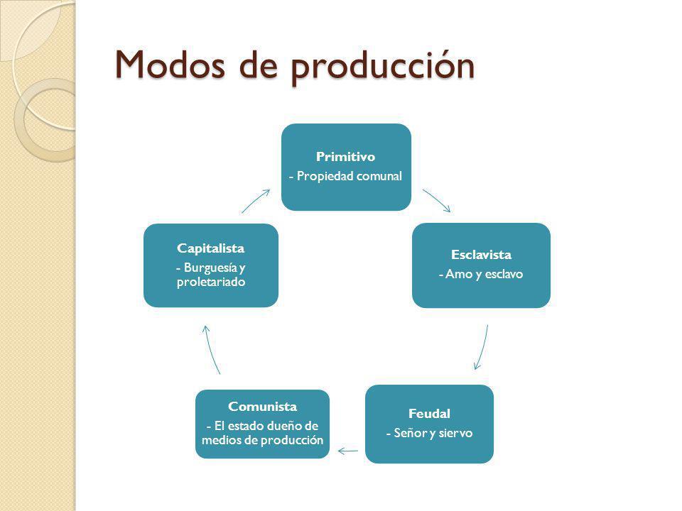 Modos de producción - Propiedad comunal Primitivo - Amo y esclavo