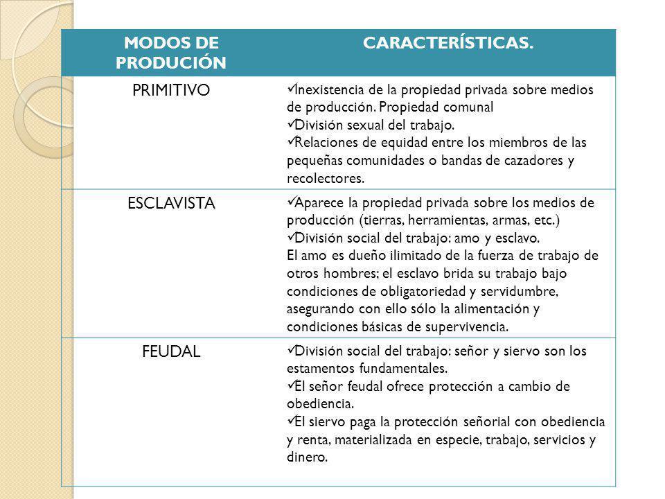 MODOS DE PRODUCIÓN CARACTERÍSTICAS.