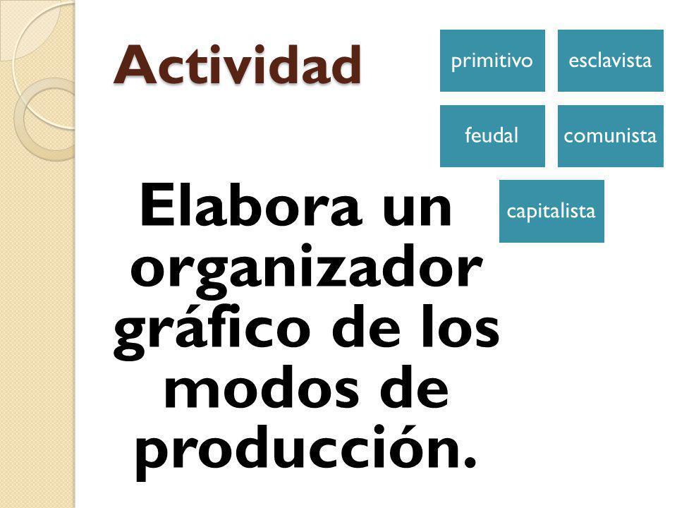 Elabora un organizador gráfico de los modos de producción.