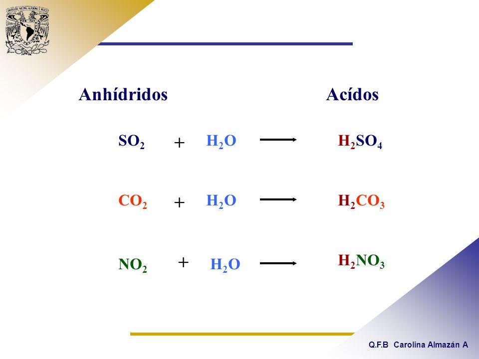 Anhídridos Acídos SO2 + H2O H2SO4 CO2 + H2O H2CO3 + H2NO3 NO2 H2O