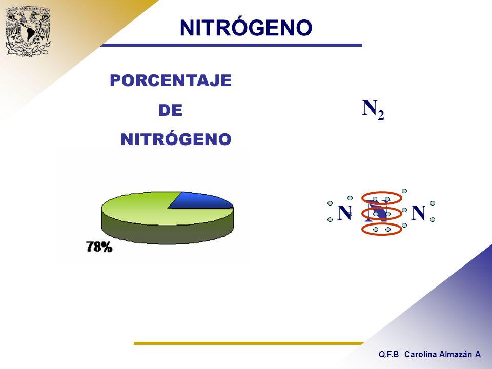 NITRÓGENO PORCENTAJE DE NITRÓGENO N2 N N