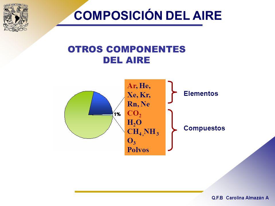 OTROS COMPONENTES DEL AIRE