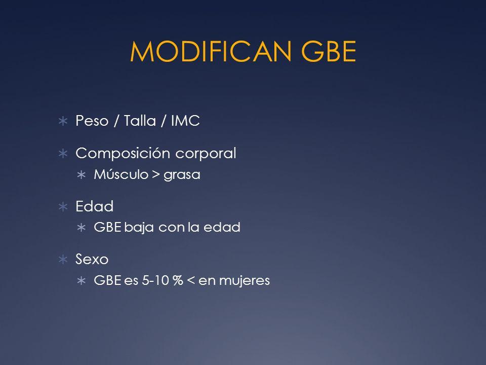 MODIFICAN GBE Peso / Talla / IMC Composición corporal Edad Sexo