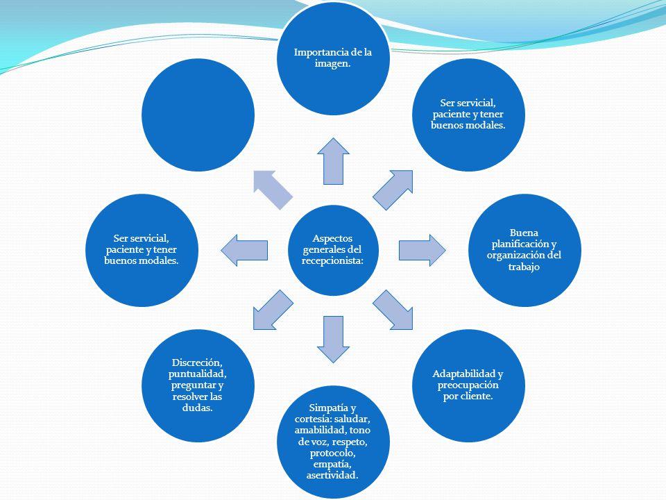 Aspectos generales del recepcionista: Importancia de la imagen.