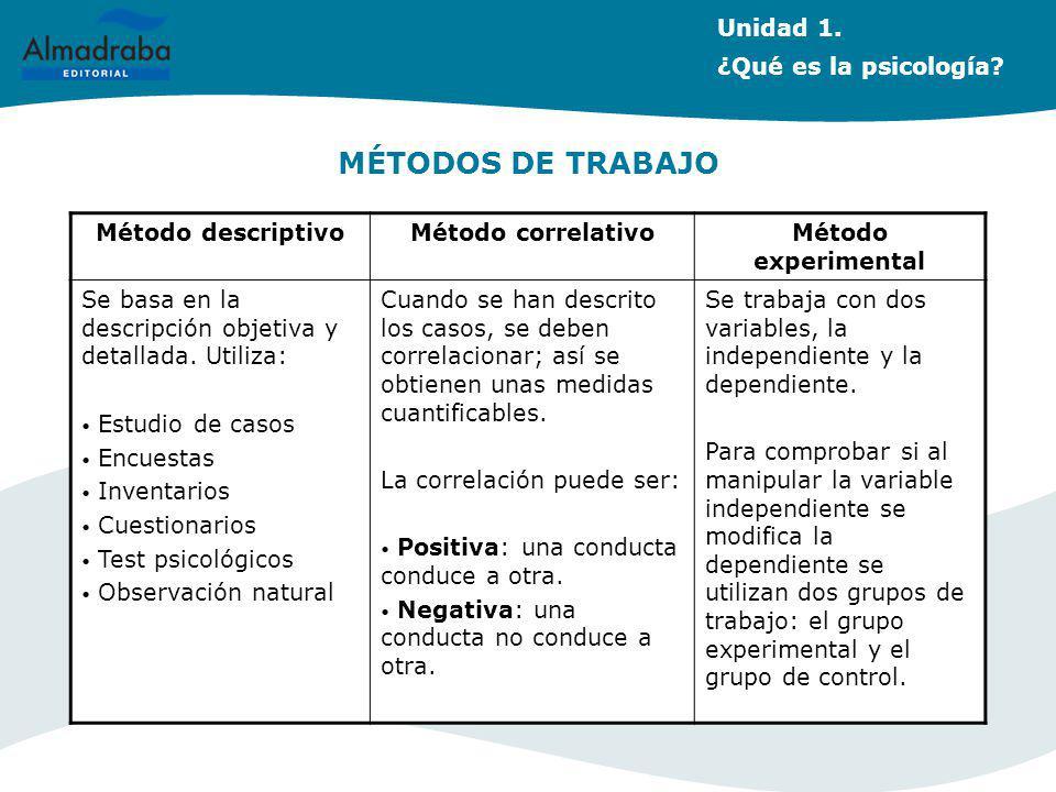 MÉTODOS DE TRABAJO Unidad 1. ¿Qué es la psicología Método descriptivo