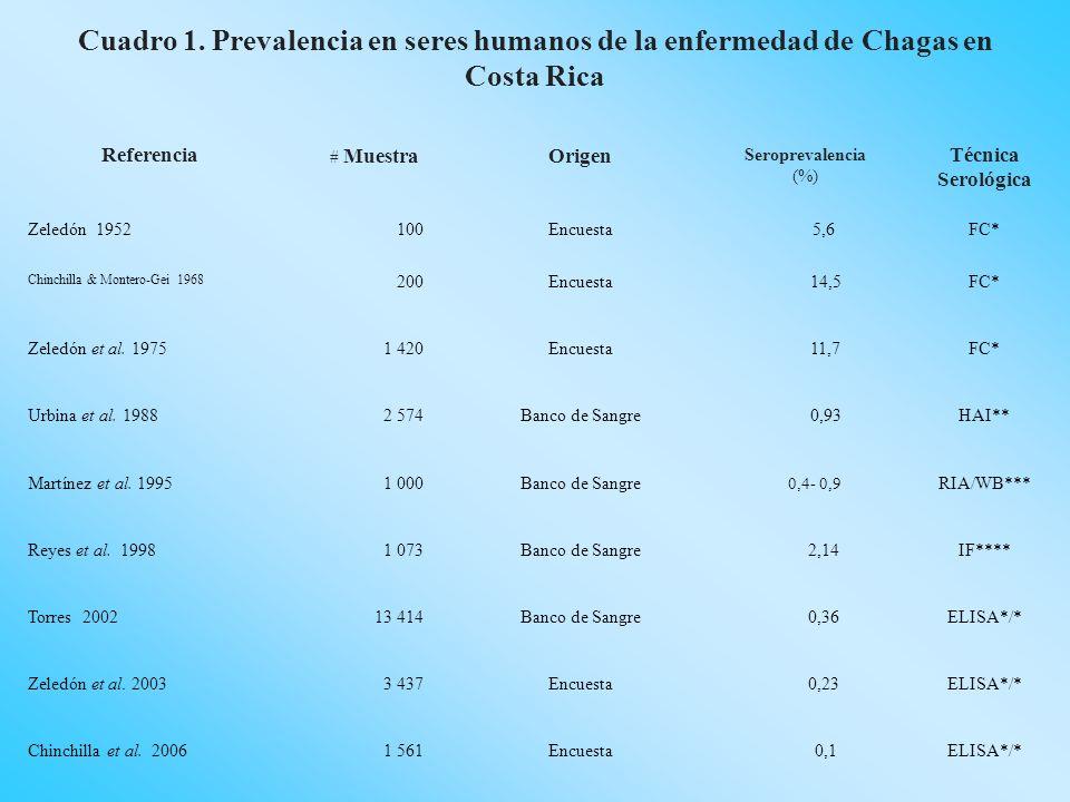 Cuadro 1. Prevalencia en seres humanos de la enfermedad de Chagas en