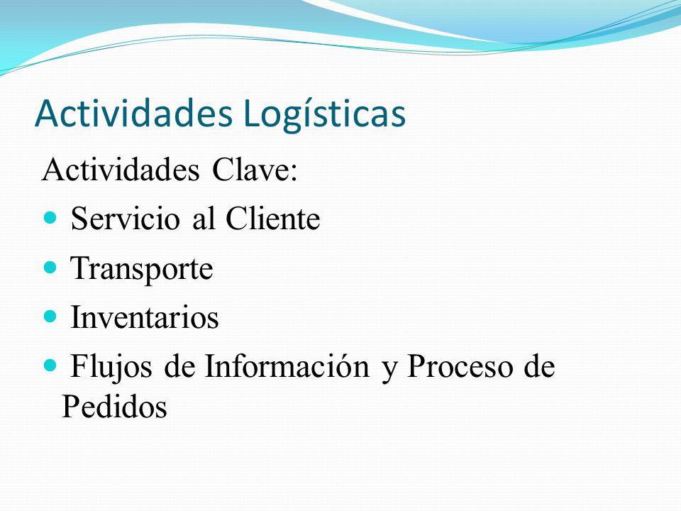 Actividades Logísticas
