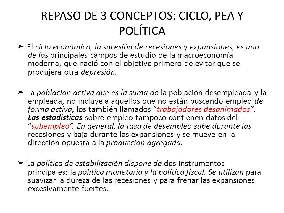 REPASO DE 3 CONCEPTOS: CICLO, PEA Y POLÍTICA