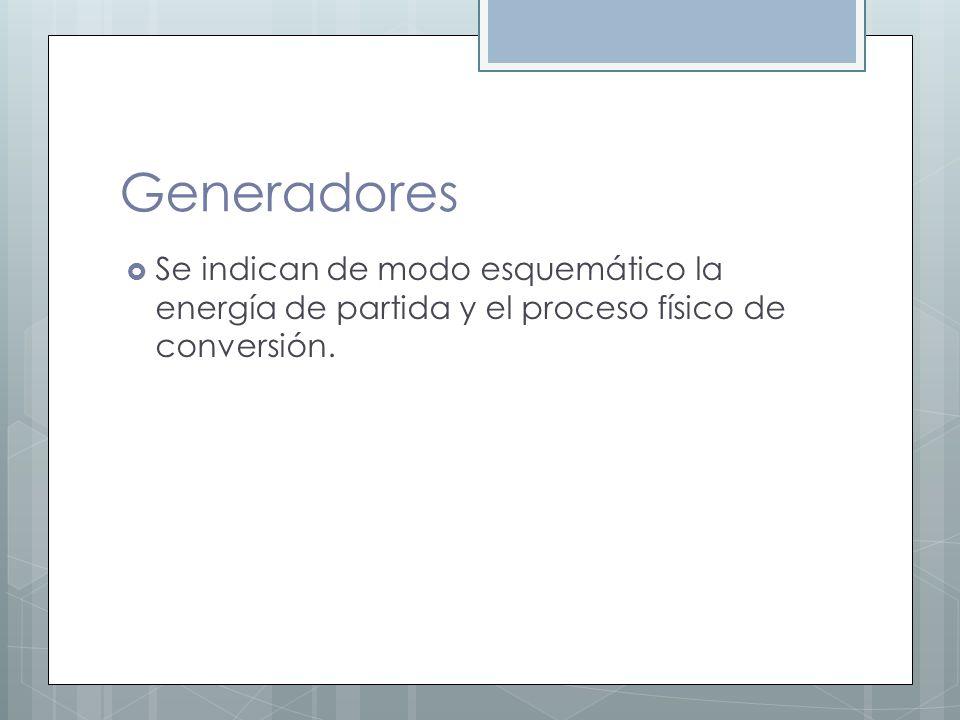 Generadores Se indican de modo esquemático la energía de partida y el proceso físico de conversión.