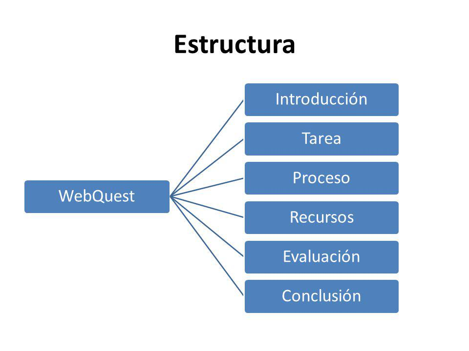 Estructura WebQuest Introducción Tarea Proceso Recursos Evaluación