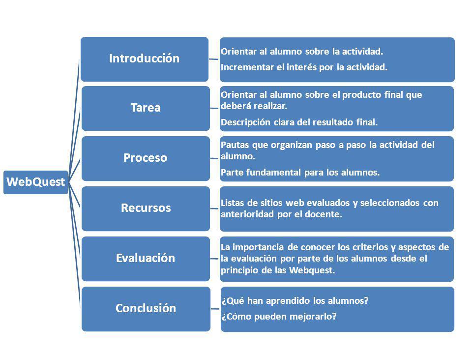 WebQuest Introducción Tarea Proceso Recursos Evaluación Conclusión
