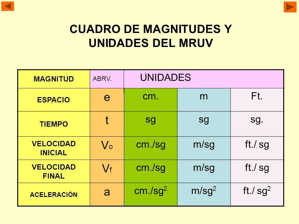 CUADRO DE MAGNITUDES Y UNIDADES DEL MRUV